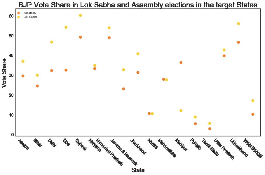 bjp vote share