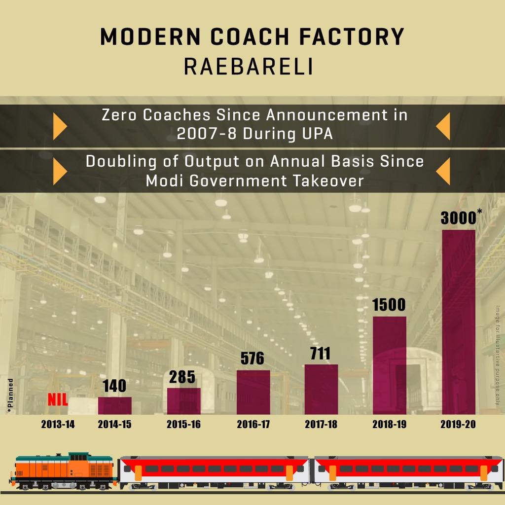 rahul gandhi piyush goyal coach factory