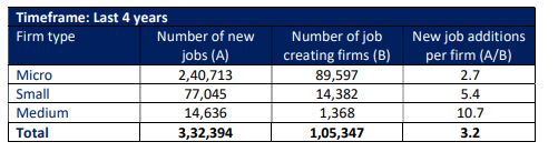 MSME Jobs CII